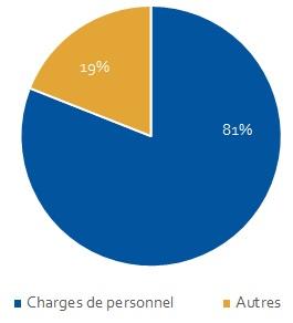 Graphique Finances - Charges
